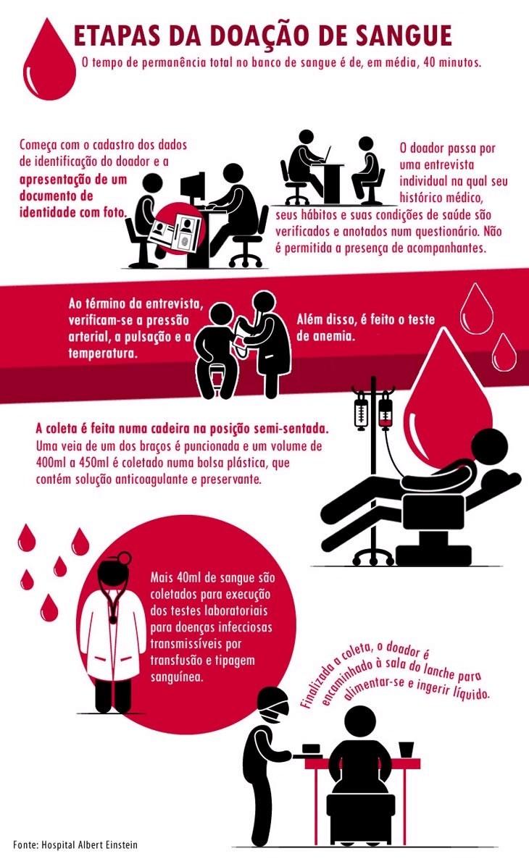 53cb547e9 Empresas receberão selo por incentivo à doação de sangue ...